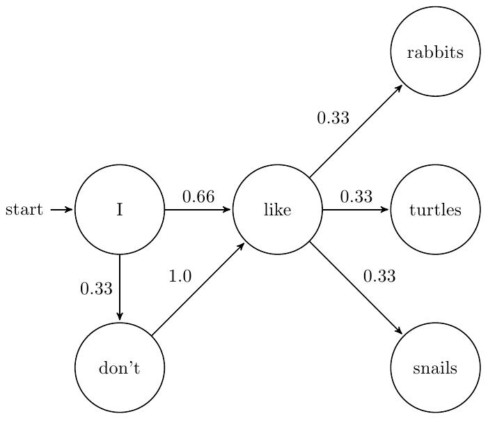 http://awalsh128.blogspot.com/2013/01/text-generation-using-markov-chains.html